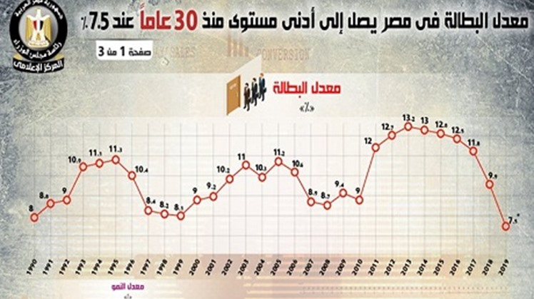 The unemployment rate in Egypt reached the lowest level in 30 years with 7.5% in the second quarter of 2019, compared with 9.9% one year earlier, Egypt's cabinet media center announced.